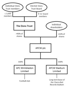 Dons Trust corporate structure