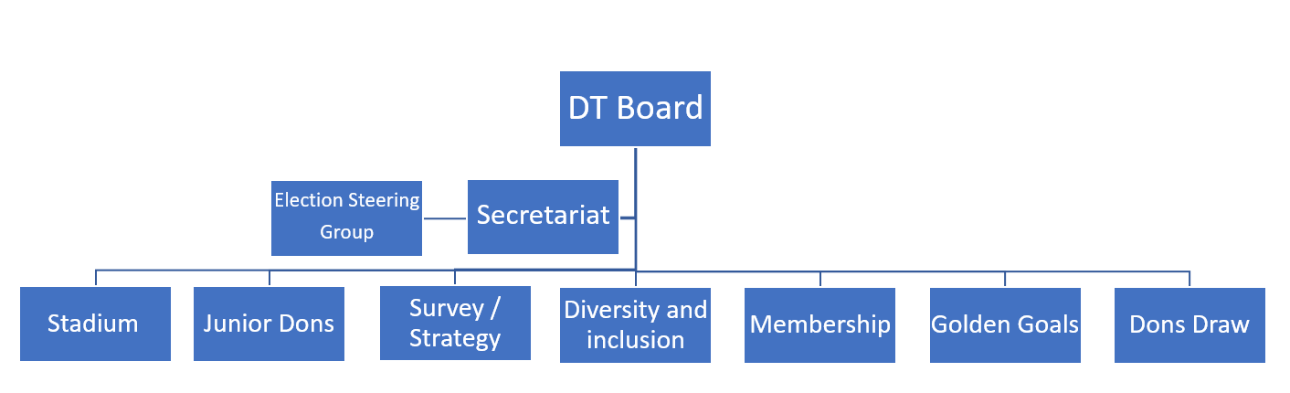 Dons Trust Board Structure