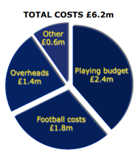 Total costs £6.2m