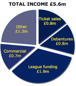 Total income £5.6m