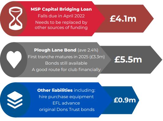 AFCW PlC debt summary